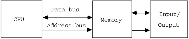 Block diagram of micro computer blueraritanfo arm assembly language programming chapter first concepts block diagram ccuart