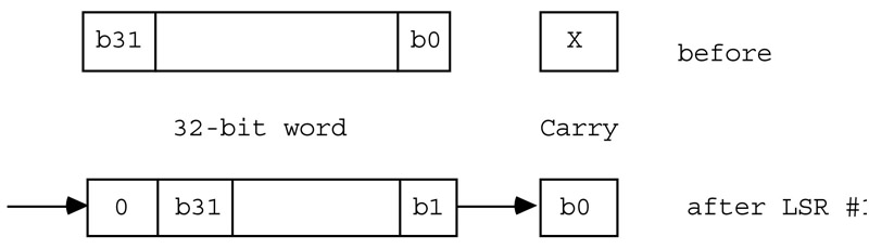 how to make an argument in assembly language